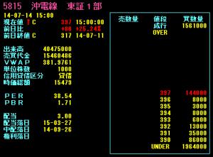 沖電線東一5815詳細チャート