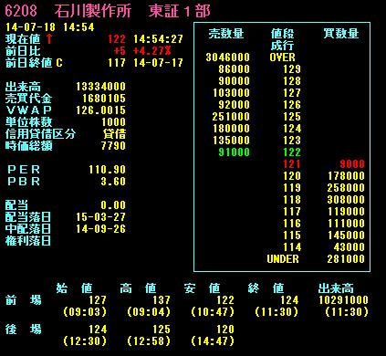 石川製作所東一6208詳細チャート