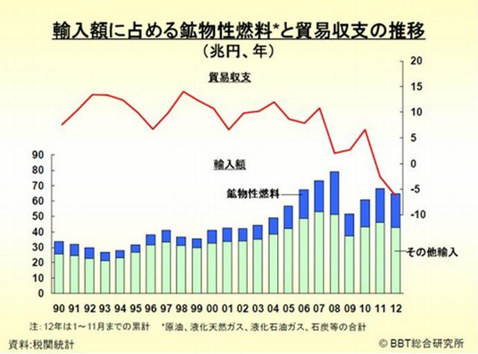 福島第一原発事故の損害額11兆円超に